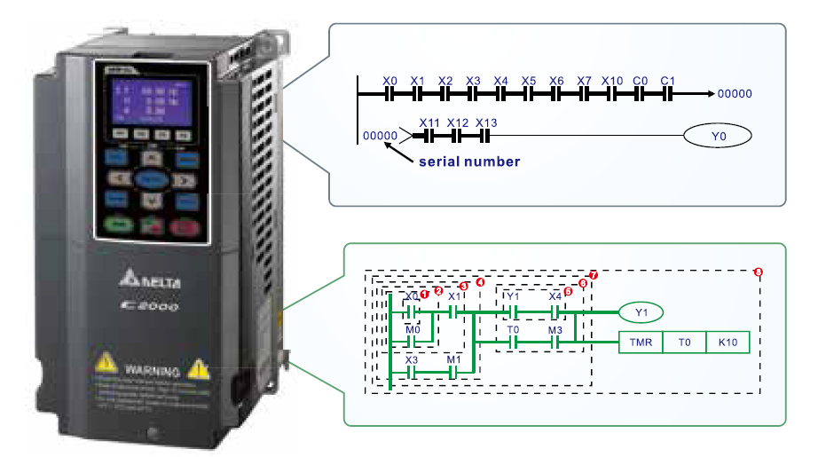 Delta C2000 sagedusmuunduritel on sisseehitatud tarkvaraline PLC.