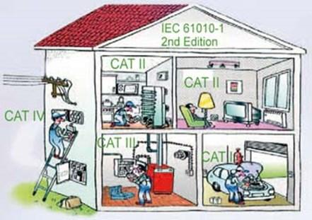 Fotol näidatud, kus kasutada erinevate kategooriate multimeetreid. - Mida arvestada multimeetri valikul?